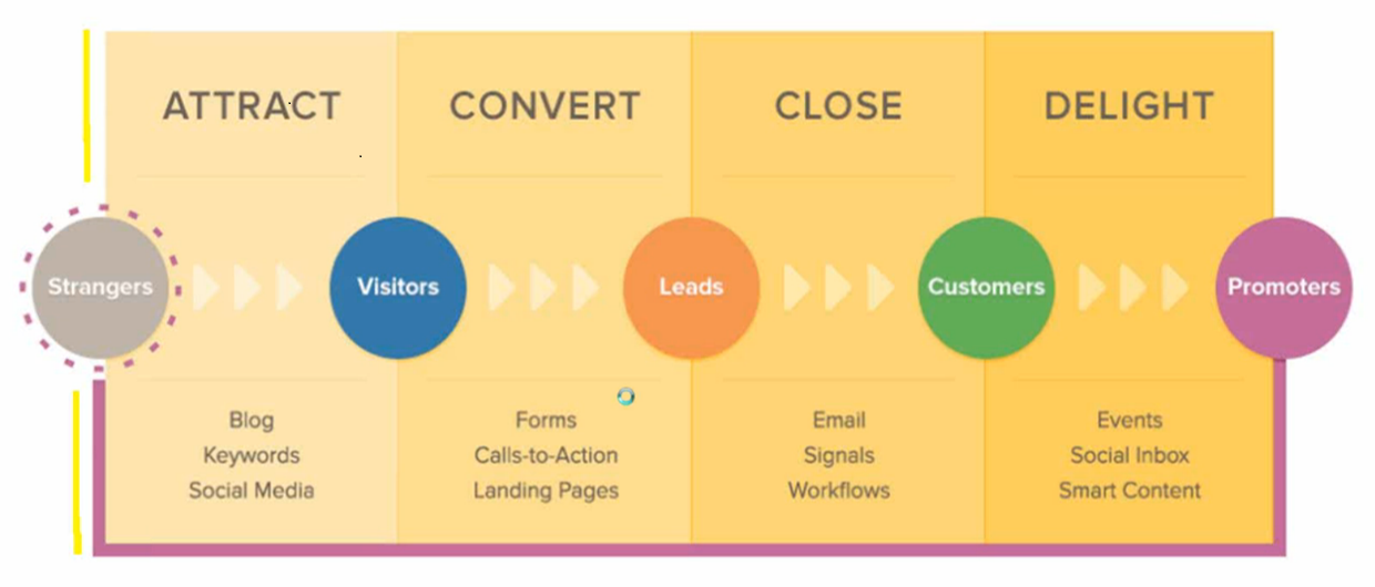 The process for generating B2B leads online