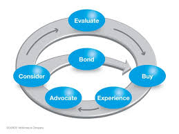 How to use the buyer's journey to generate qualified leads