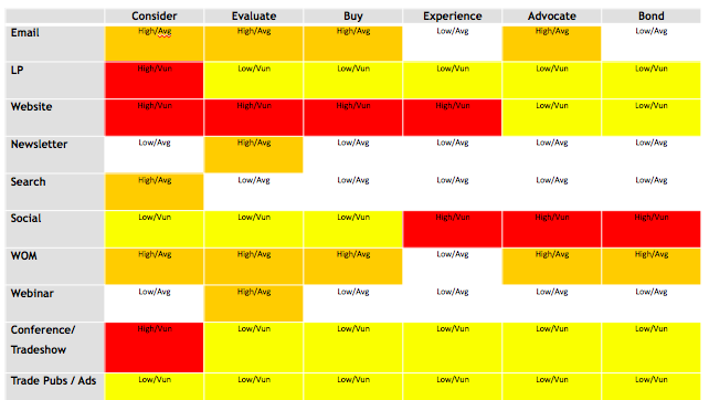 Use a heat map to identify the best marketing channel for your business