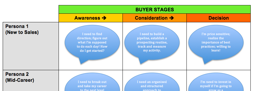map your messages to the customer buying cycle