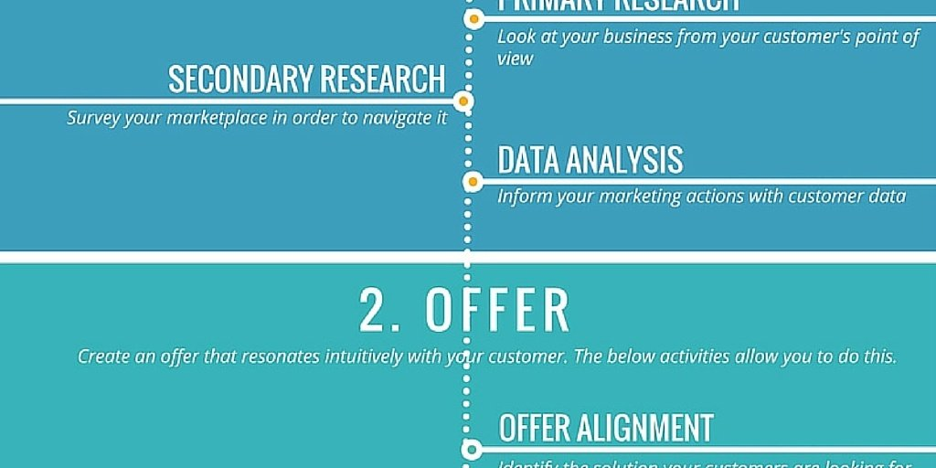 A Blueprint for generating B2B leads