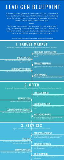 The blueprint to more leads online the blueprint includes leads online malvernweather Choice Image